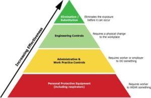 Toxic Substance Transition Pyramid